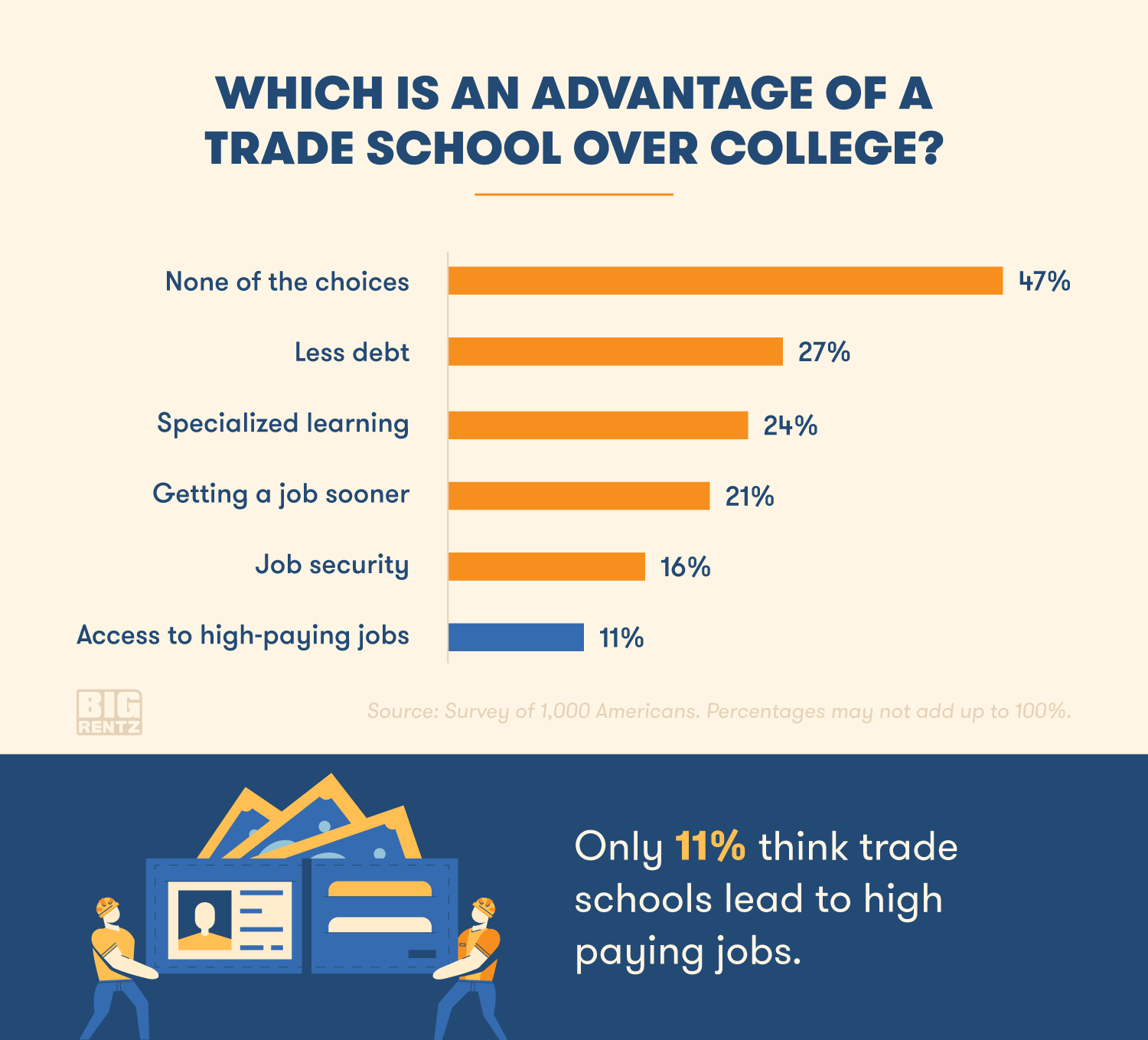 Trade Jobs Survey: What Do Young Americans Really Think About Trade
