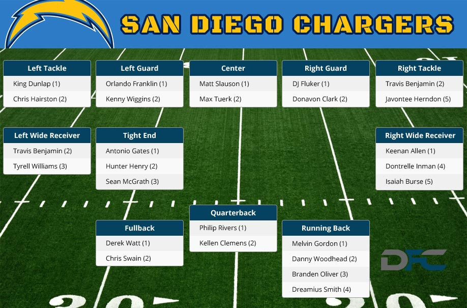 San Diego Chargers Depth Chart, 2016 Chargers Depth Chart