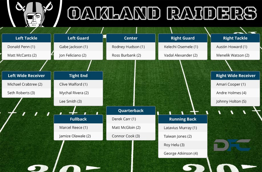 Oakland Raiders Depth Chart, 2016 Raiders Depth Chart