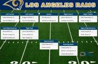 Los Angeles Rams Depth Chart, 2016 Rams Depth Chart