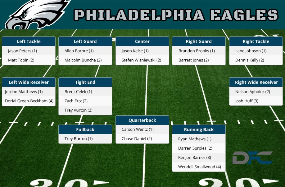 Philadelphia Eagles Depth Chart, 2016 Eagles Depth Chart