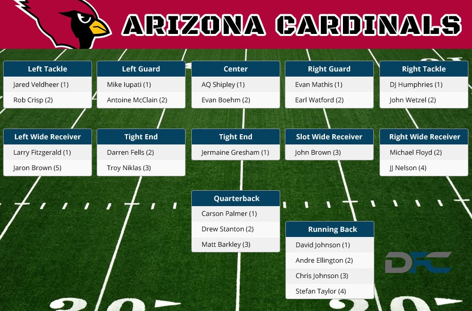 arizona cardinals depth chart 2015 - Heartimpulsar