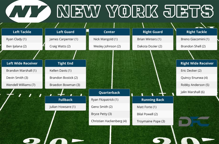 New York Jets Depth Chart, 2016 Jets Depth Chart
