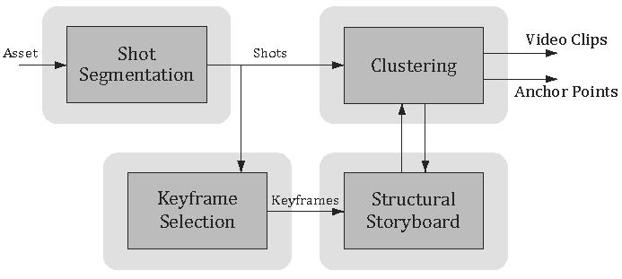 Video Content and Structure Description Based on Keyframes, Clusters