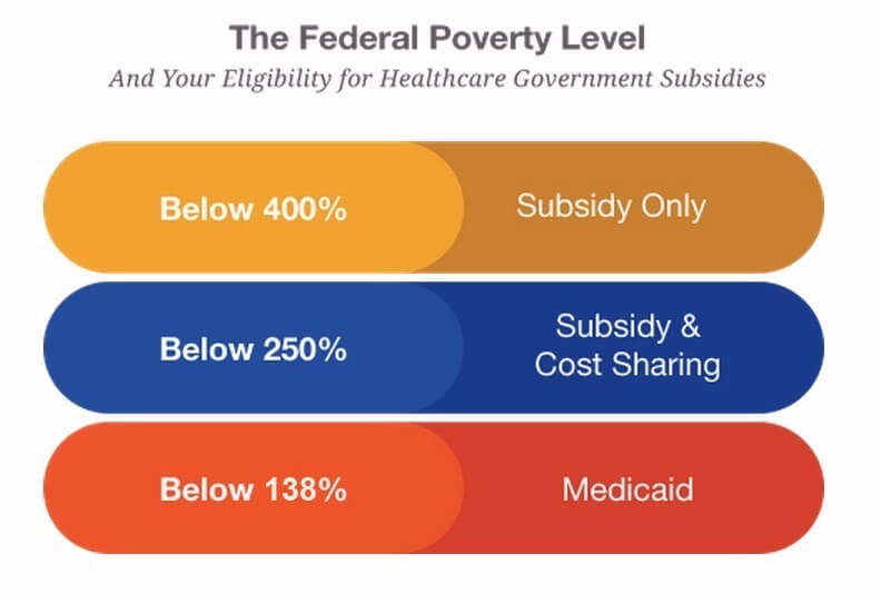 Federal Poverty Level Health Insurances Cost Standards