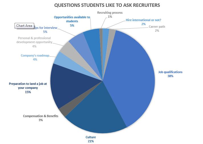 What do students want from a career fair? - what to ask at a job fair