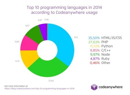 Newest Programming Technologies