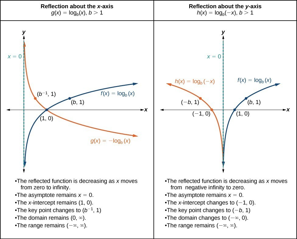 Graphing Transformations of Logarithmic Functions Precalculus I - behavior log examples