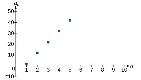 Using Formulas for Arithmetic Sequences Precalculus I - arithmetic sequence example