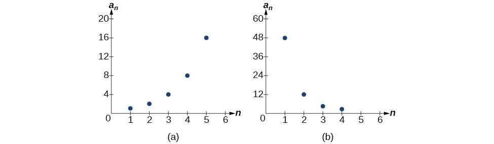 Finding Common Ratios Precalculus I