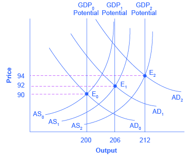 Reading Using Fiscal Policy to Fight Recession, Unemployment, and