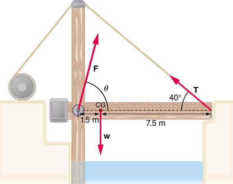 Stability Physics