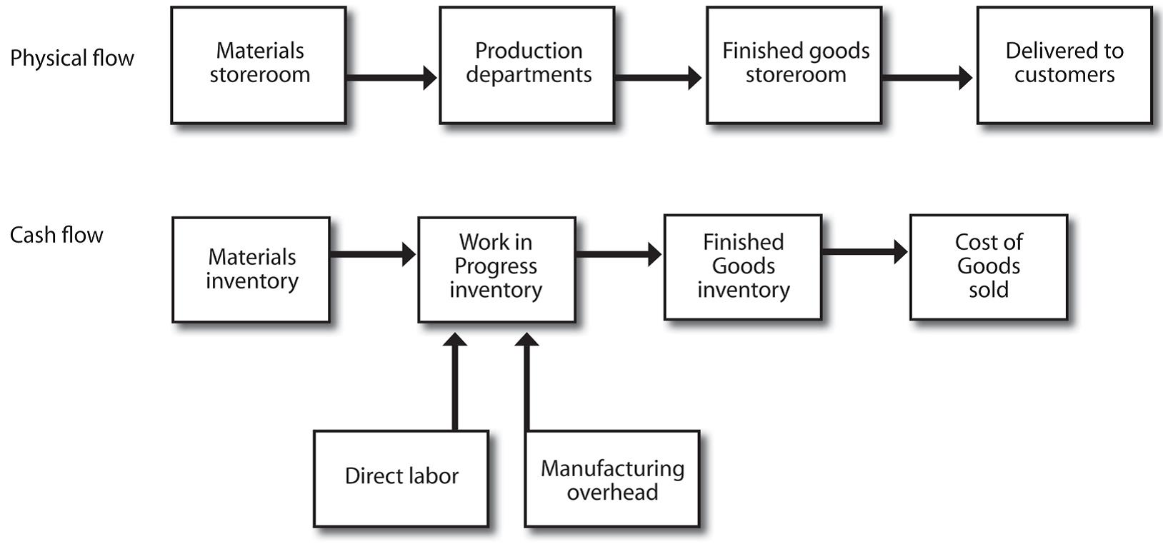 21 Characteristics Of Job Order Costing Managerial