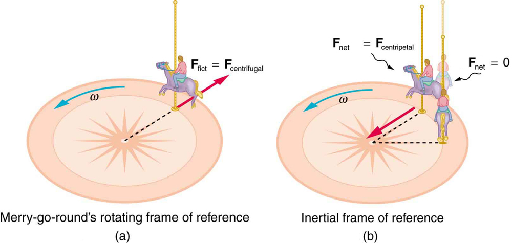 Fictitious Forces and Non-inertial Frames The Coriolis Force Physics - point of reference