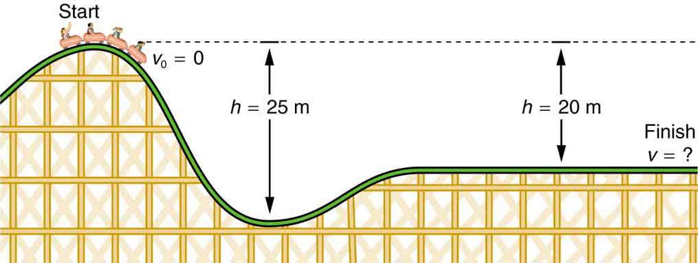 Gravitational Potential Energy Physics