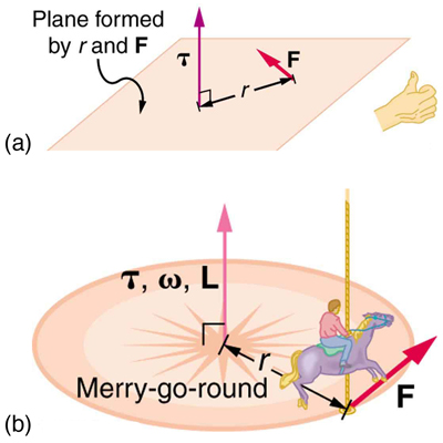 Gyroscopic Effects Vector Aspects of Angular Momentum Physics