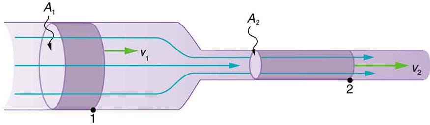 Flow Rate and Its Relation to Velocity Physics