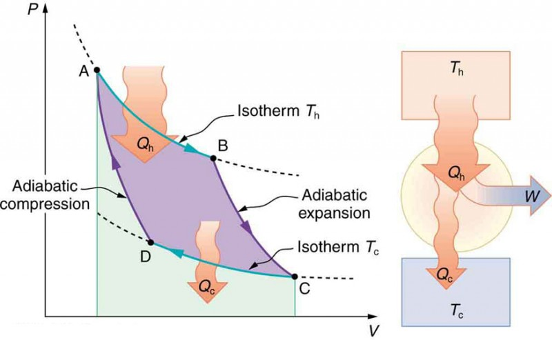 Carnot\u0027s Perfect Heat Engine The Second Law of Thermodynamics