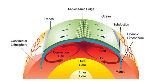 Reading Theory Of Plate Tectonics Geology