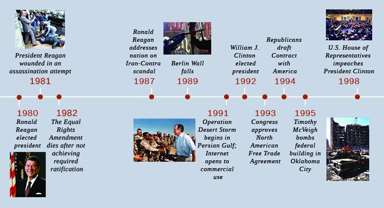 us events timeline - Selol-ink