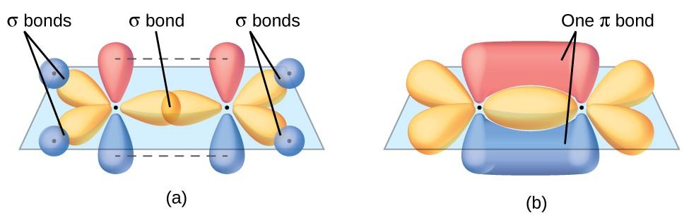 Multiple Bonds Chemistry Atoms First - carbon bonds