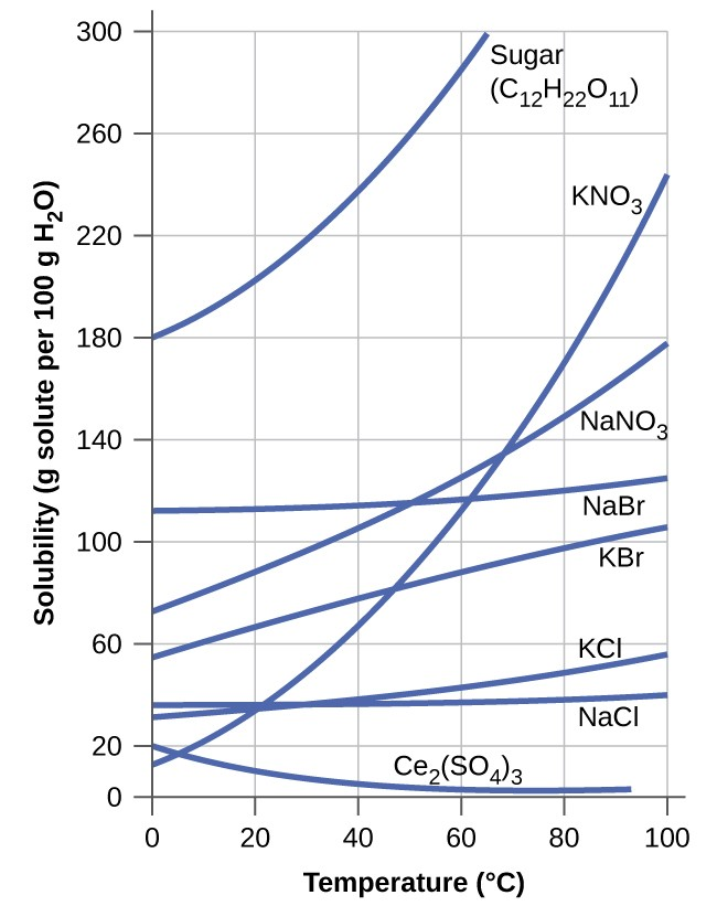 Solubility Chemistry Atoms First - solubility chart example