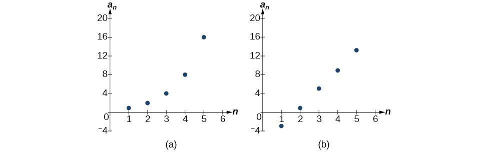Arithmetic Sequences Precalculus II