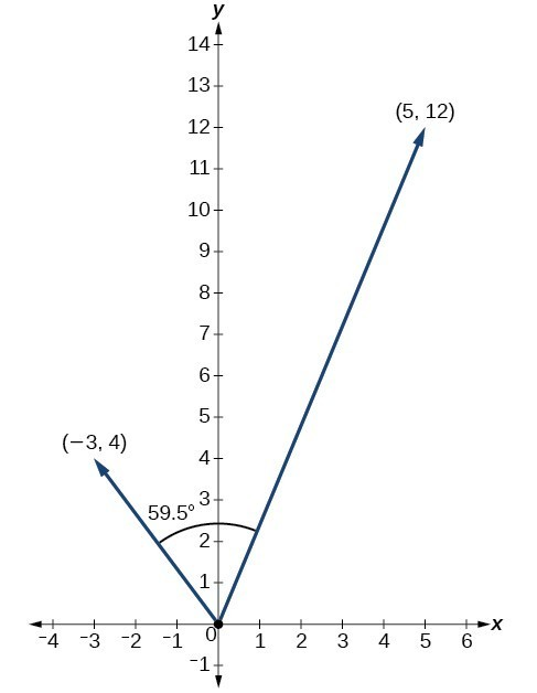 Finding the Dot Product of Two Vectors Precalculus II