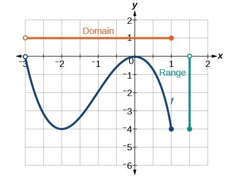 Find domain and range from graphs College Algebra