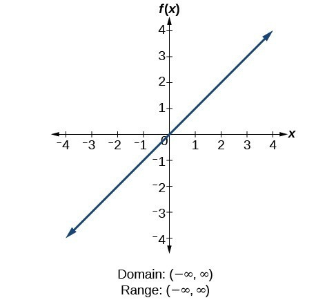 Find domains and ranges of the toolkit functions MATH 1314