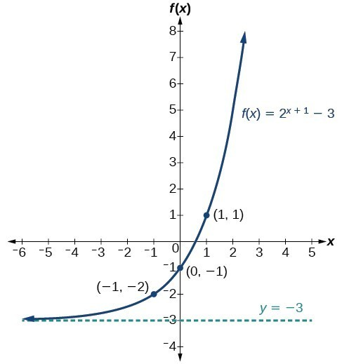 Graph exponential functions using transformations College Algebra