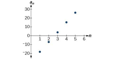 Using Formulas for Arithmetic Sequences College Algebra