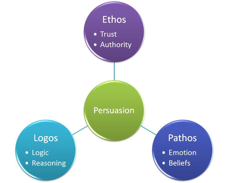 Logos, Ethos, Pathos Developmental English Introduction to