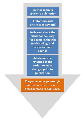 What are Scholarly Articles? English Composition I