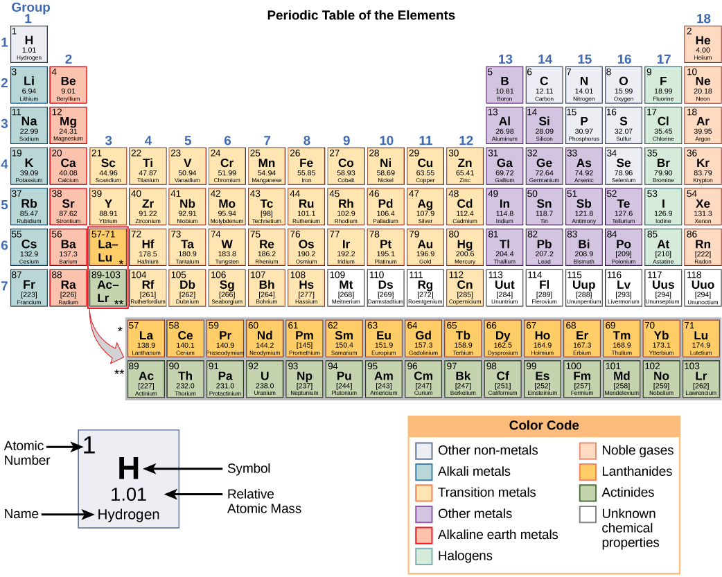Properties Of Elements Biology For Non Majors I