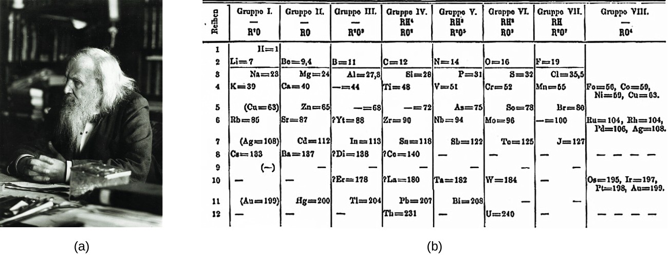 The Periodic Table Chemistry I - new periodic table of elements group 1a