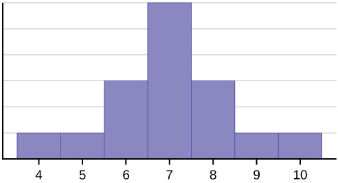 26 Skewness and the Mean, Median, and Mode Elementary Statistical