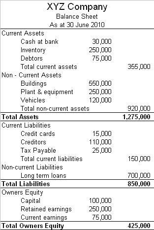 sample balance sheet for llc - Ozilalmanoof - balance sheet classified format