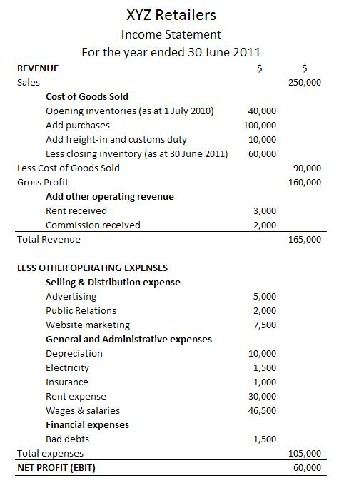 The Income Statement Boundless Accounting - rent statements template