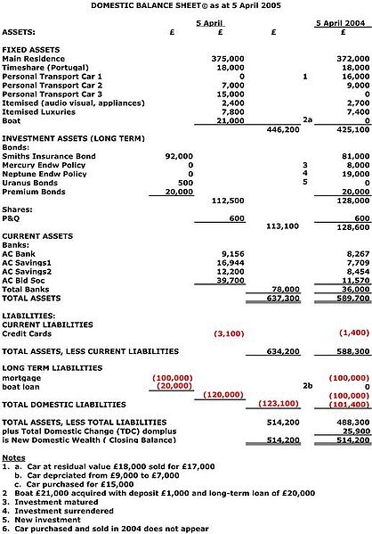 The Balance Sheet Boundless Accounting - components of balance sheet