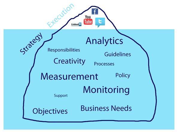 Evaluating Marketing Performance Boundless Marketing - Effective Employee Evaluation Steps