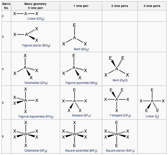 Molecular Geometry Boundless Chemistry - Molecular Geometry Chart