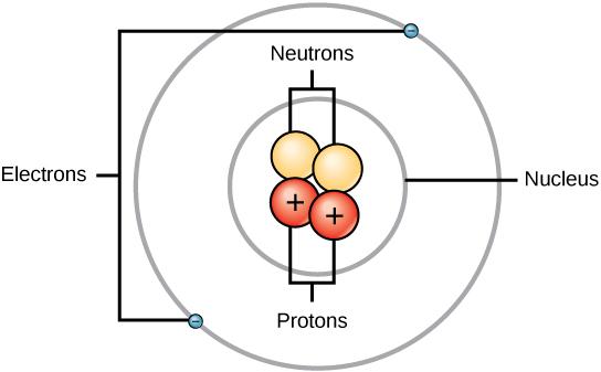 labeled diagram of magnesium atom