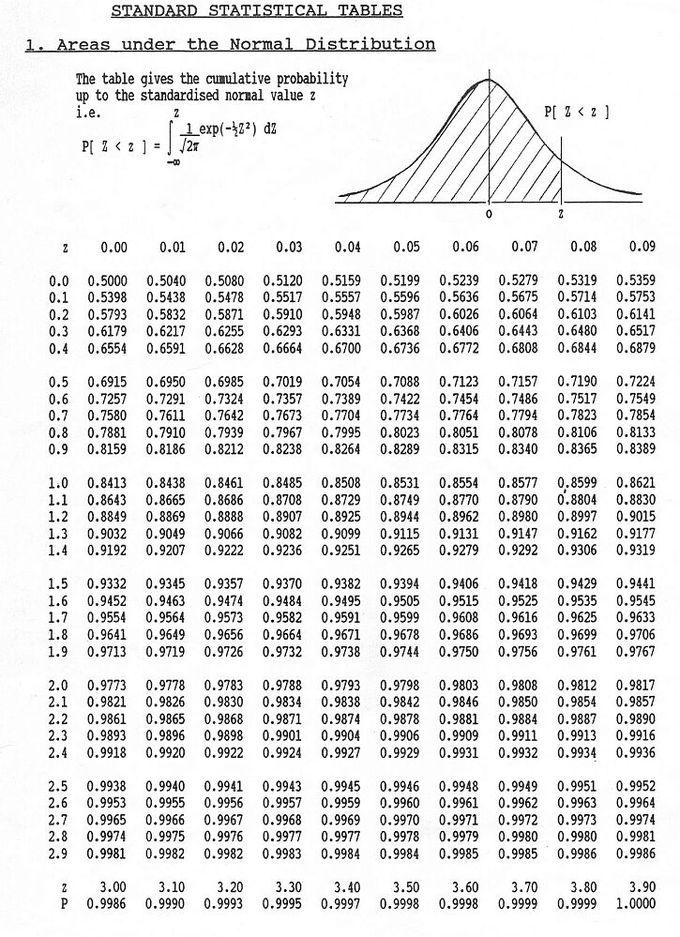 Normal Approximation Boundless Statistics