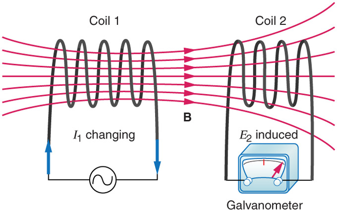 AC Circuits Boundless Physics