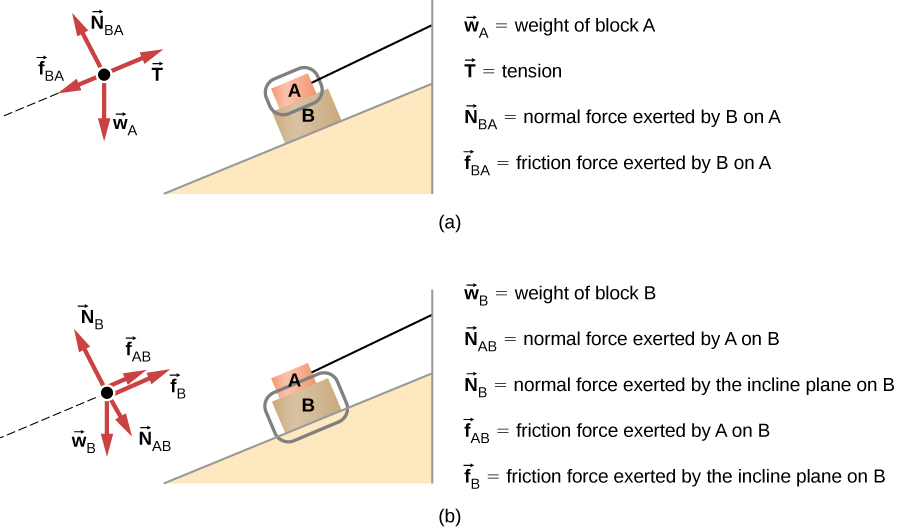 57 Drawing Free-Body Diagrams University Physics Volume 1