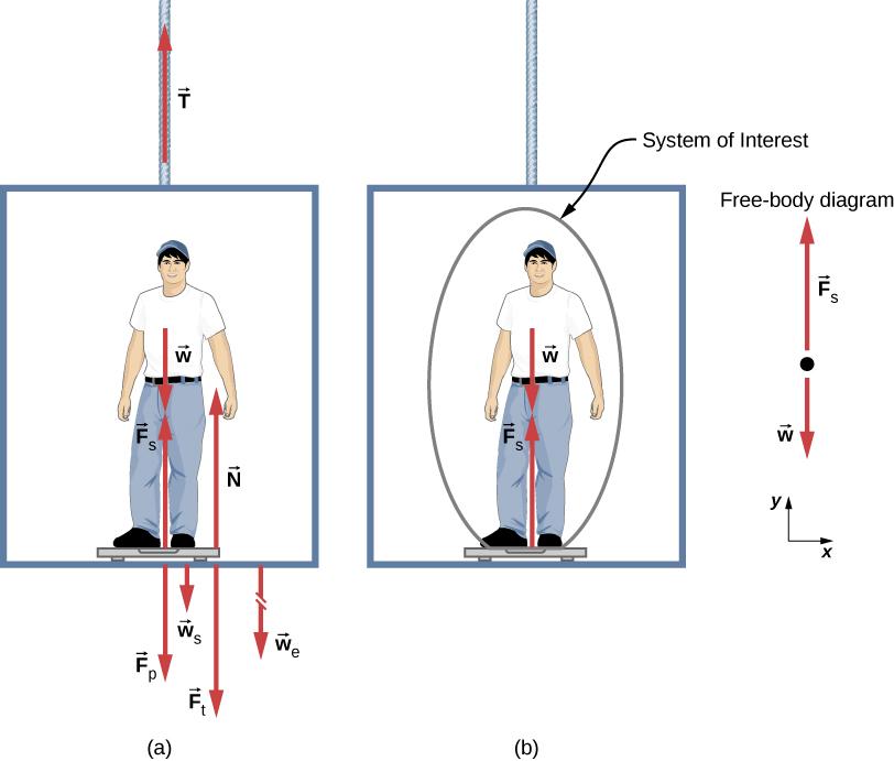 61 Solving Problems with Newton\u0027s Laws University Physics Volume 1
