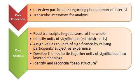 Chapter 12 Interpretive Research Research Methods for the Social
