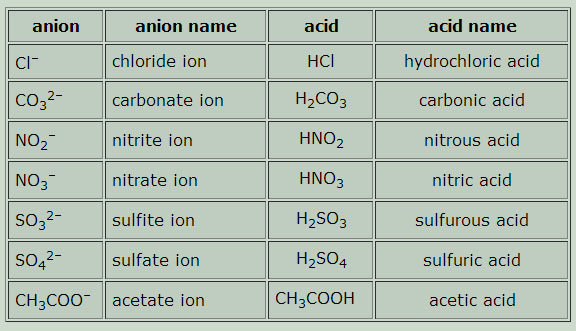 Naming Acids and Bases Introduction to Chemistry