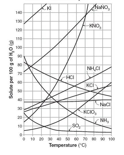 Solubility Introduction to Chemistry - solubility chart example